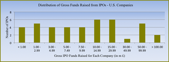 Dist_funds_raised_ipo
