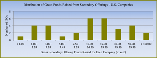 Dist_funds_raised_secondary